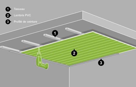 realiser un faux plafond en pvc menuiserie image et conseil. Black Bedroom Furniture Sets. Home Design Ideas