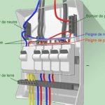 Un tableau electrique